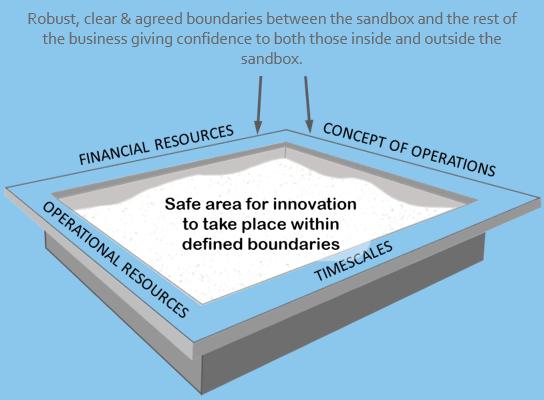 Innovation sandbox